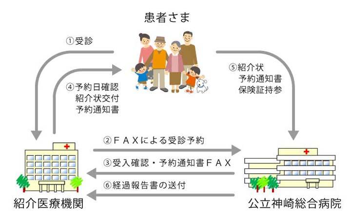 病診連携システム